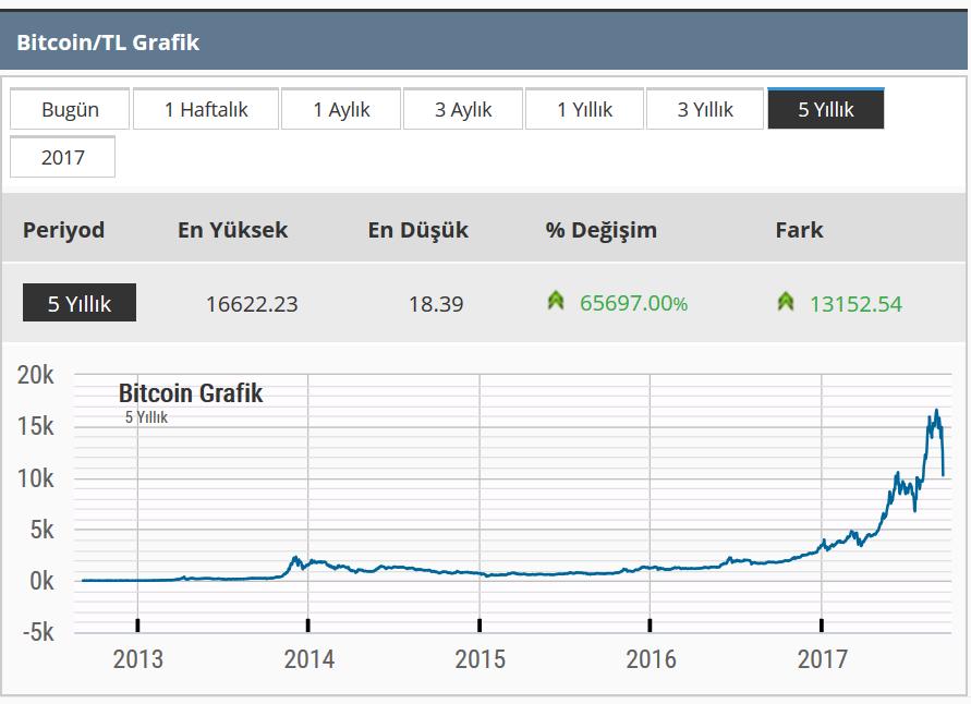 bitcoin son 5 yıl