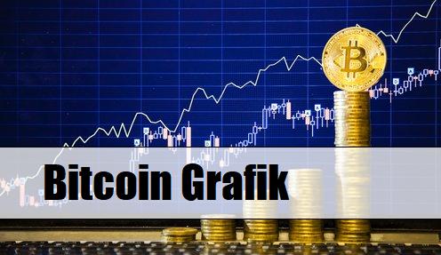 Bitcoin canlı takip etme ve grafikleri