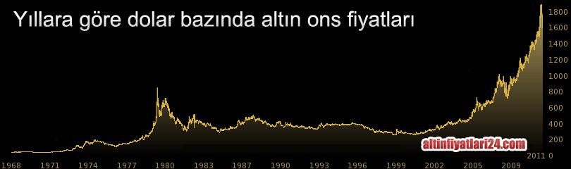 altın ons fiyatı grafikleri
