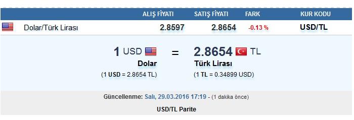 Dolar ne olacak 30 Nisan 2016