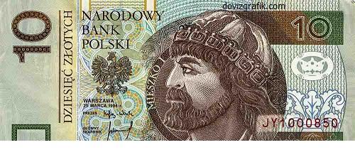 Polonya Zlotisi kaç TL? Zloti para birimi grafiği